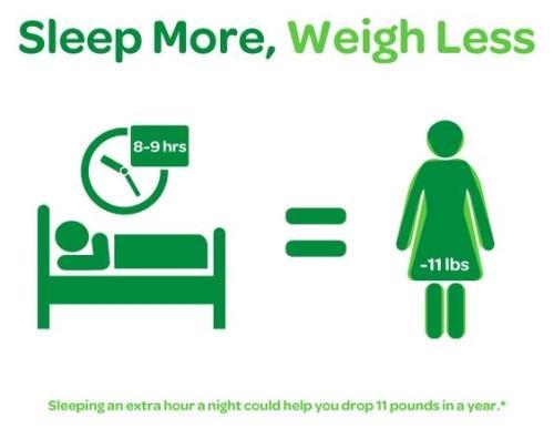 Ngủ thêm 1 tiếng mỗi đêm giúp bạn giảm khoảng 5kg mỗi năm