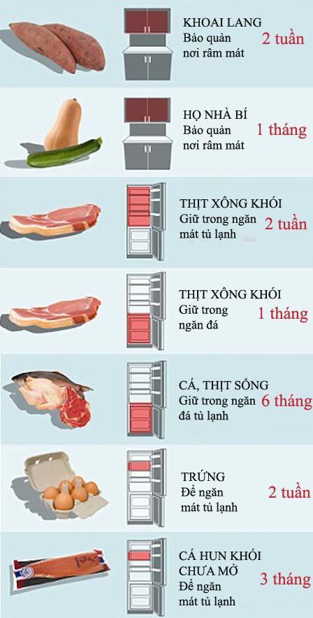 hihi 301529247 Bạn đã thực sự biết thời gian bảo quản thực phẩm trong tủ lạnh hay chưa?