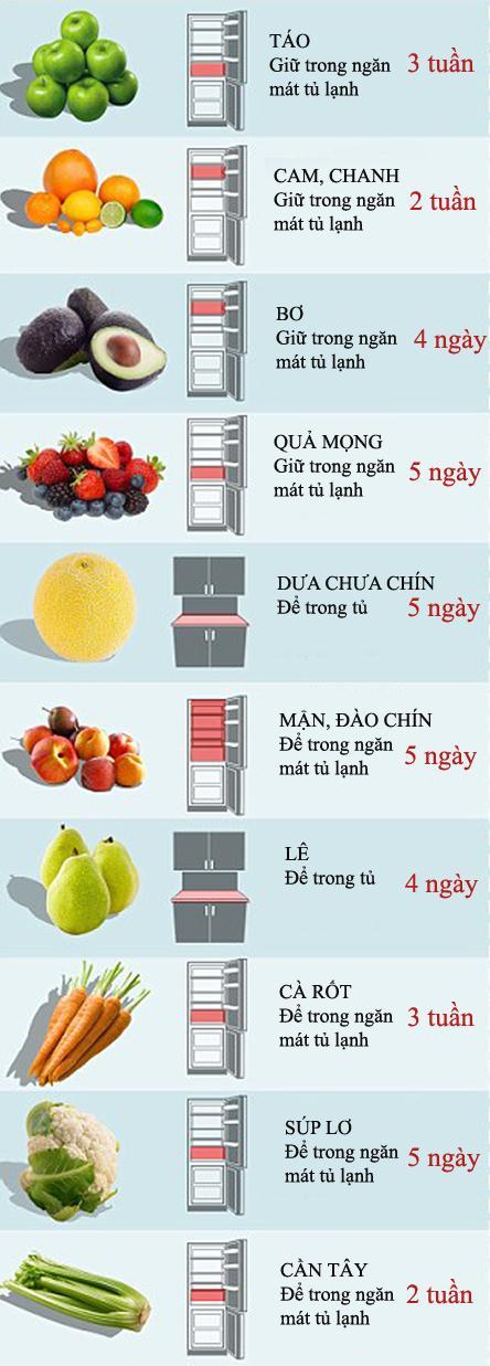 kkk 301529941 Bạn đã thực sự biết thời gian bảo quản thực phẩm trong tủ lạnh hay chưa?