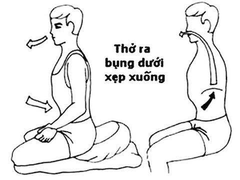 Ghi nho phuong phap dieu tri phoi tac nghen man tinh