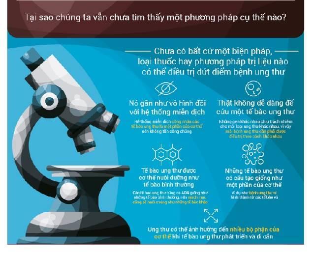 Tai sao chung ta van chua tim thay mot cach naode tri dut diem benh ung thu?