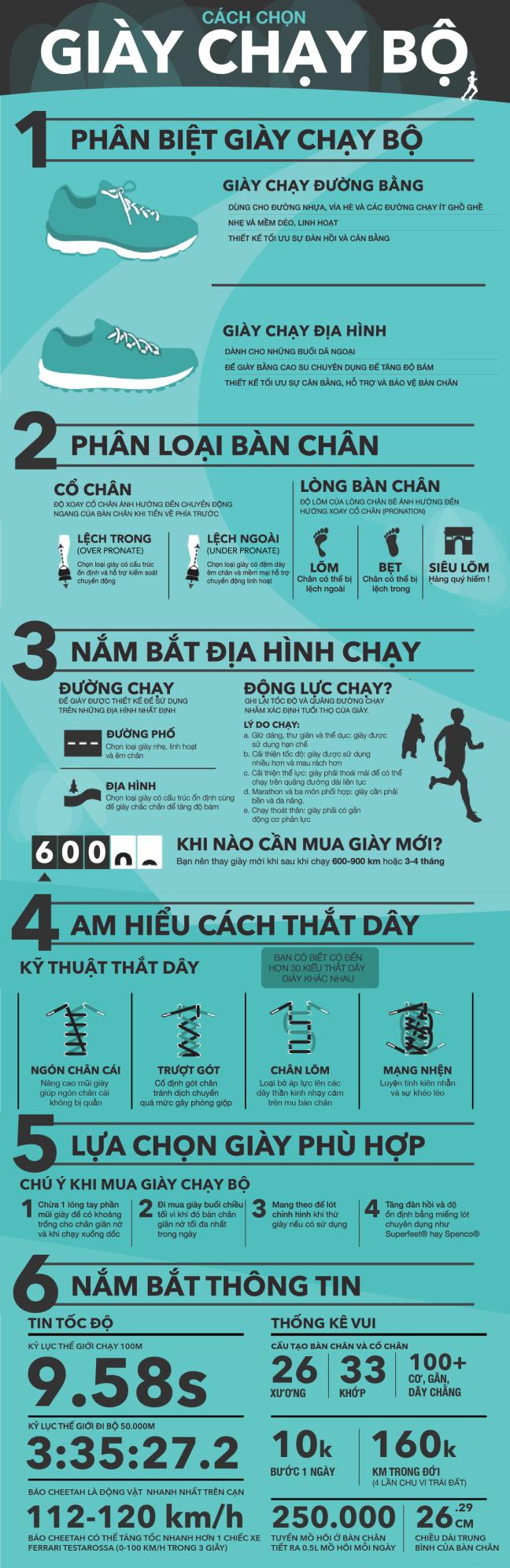 Ban da chon duoc cho minh doi GIAY CHAY BOdung chuan chua?