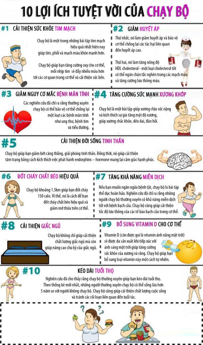Kết quả hình ảnh cho lợi ích chạy bộ mỗi ngày