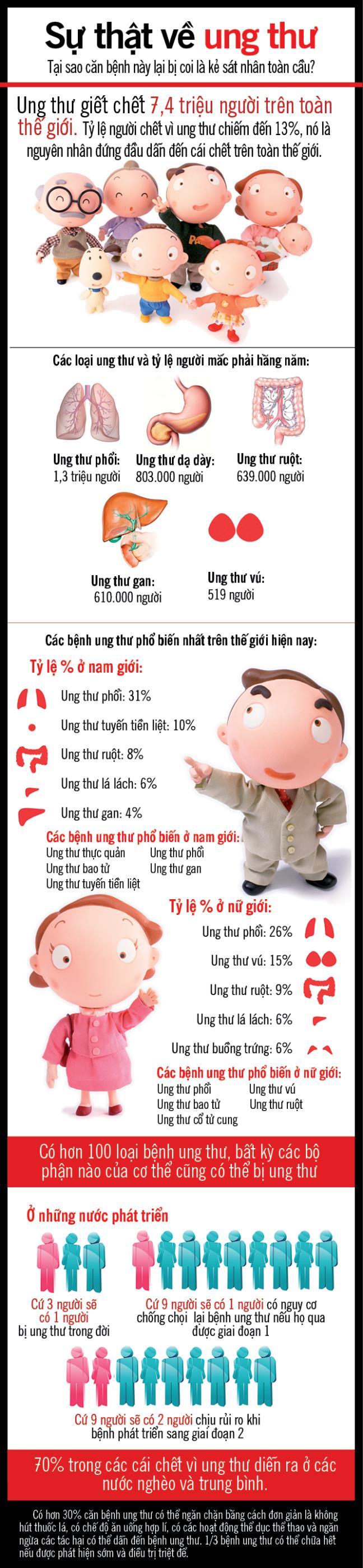 Su that ve ung thu- Tai sao can benh nay bi coi la ke sat nhan toan cau?