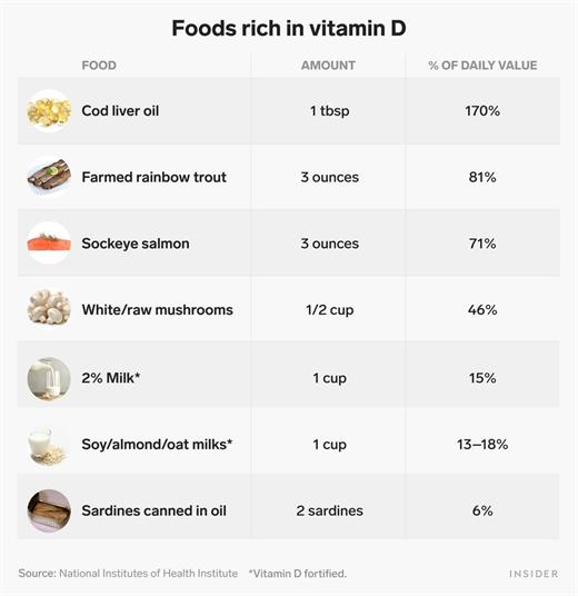 Vitamin D vo cung quan trong doi voi suc khoe va cach bo sung hieu qua nhat