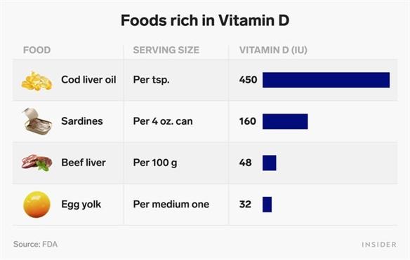 4 loai vitamin giup tang cuong he mien dich va cach de bo sung cho day du